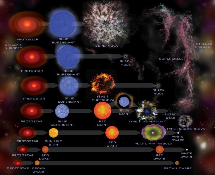 Stellar evolution chart.